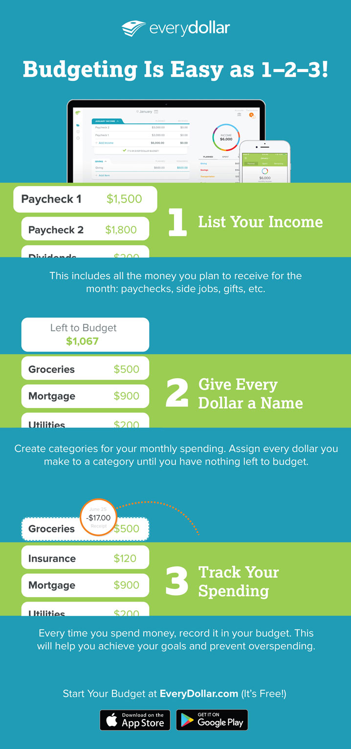 budgeting is easy as 1-2-3