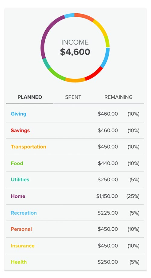 sample family budget