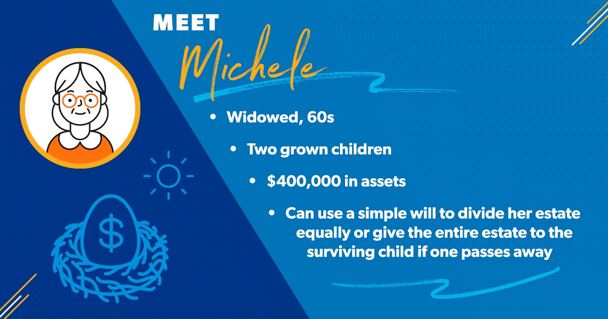 Michele is widowed with two grown children. Her assets add up to about $400,000. She can use a simple will to divide her stuff equally between her kids, or give the entire estate to the surviving child if one of them passes away.