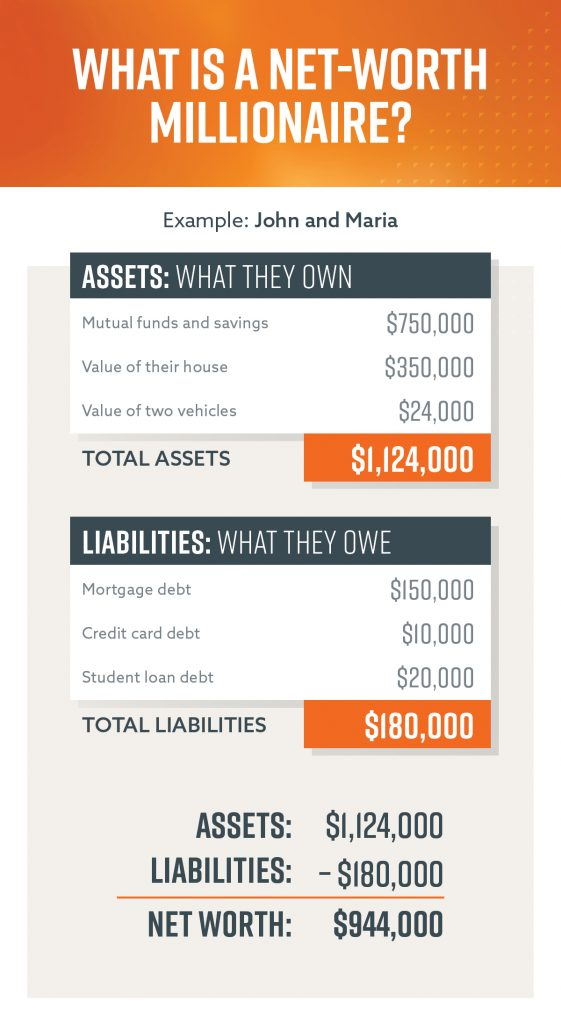 An example of a couple subtracting the debt they owe from the value of their assets to determine their net worth.