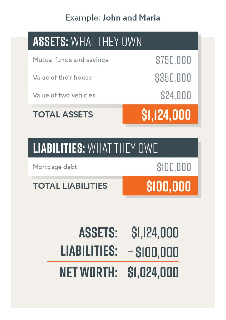 An example of a couple's total assets being subtracted from their total liabilities to determine their net worth.
