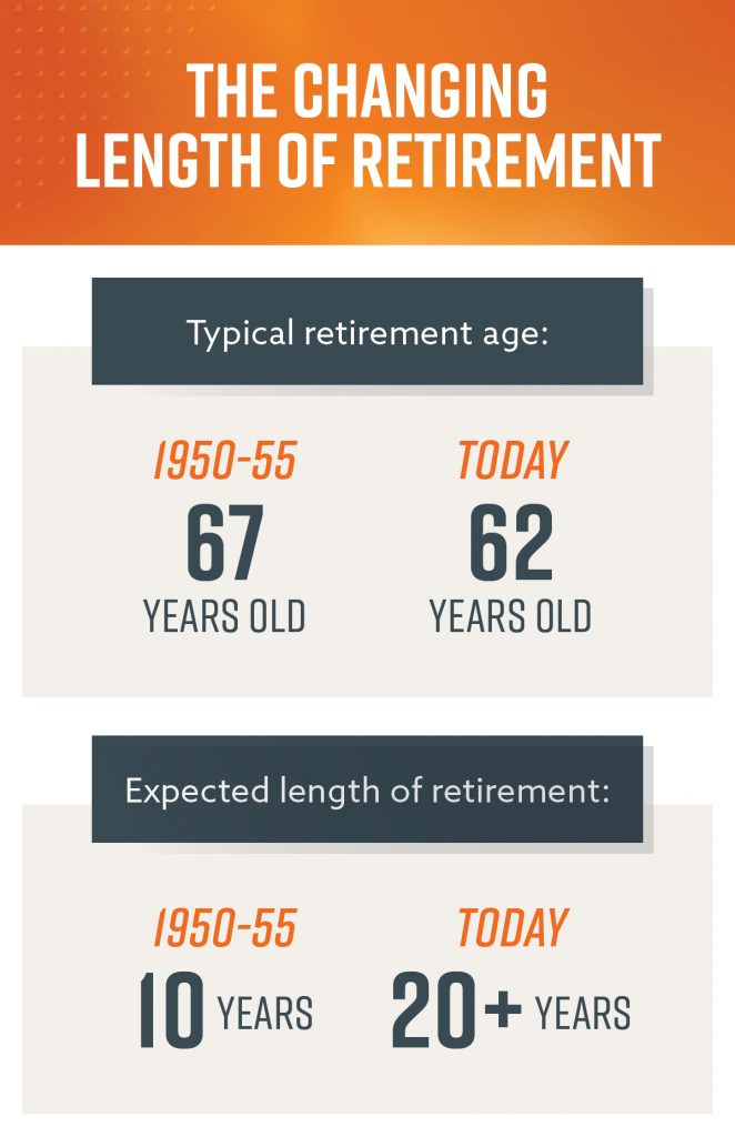 A graphic showing the changing length of retirement. It shows the typical retirement age and the expected length of retirement from 1950 to today,