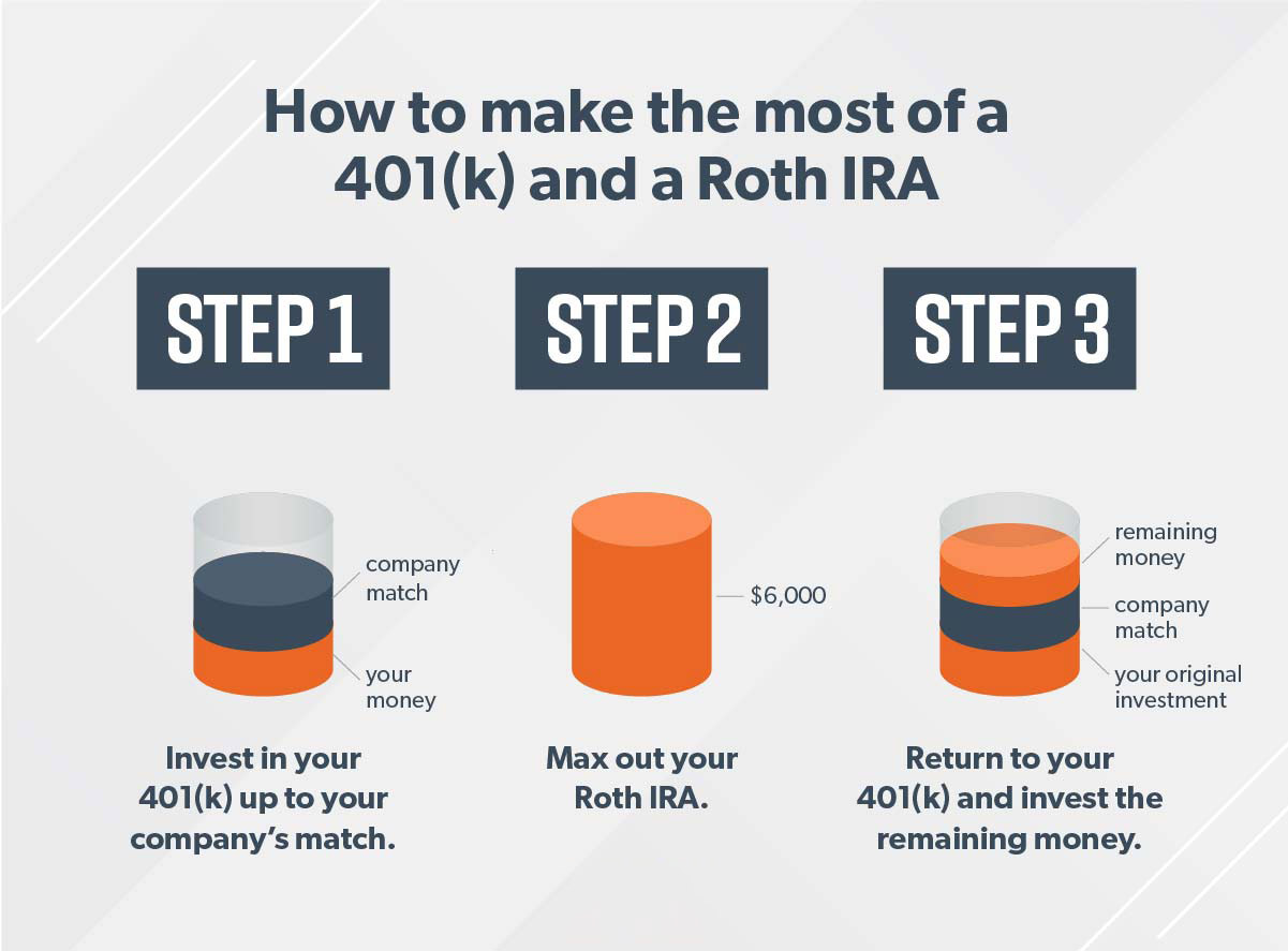 A chart breaking down 3 steps to making the most of a 401k and Roth IRA