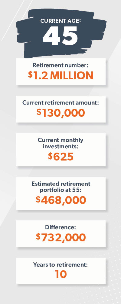 An image of a retirement plan for someone aged 45.
