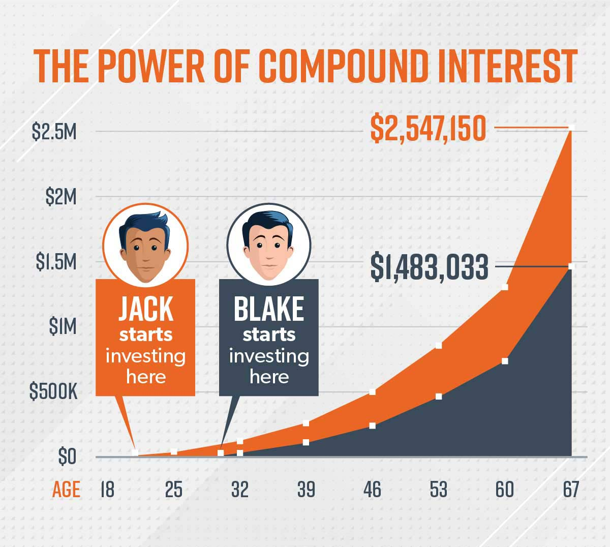 An image shows an illustrated graph of Jack and Blake's investments growing over time.