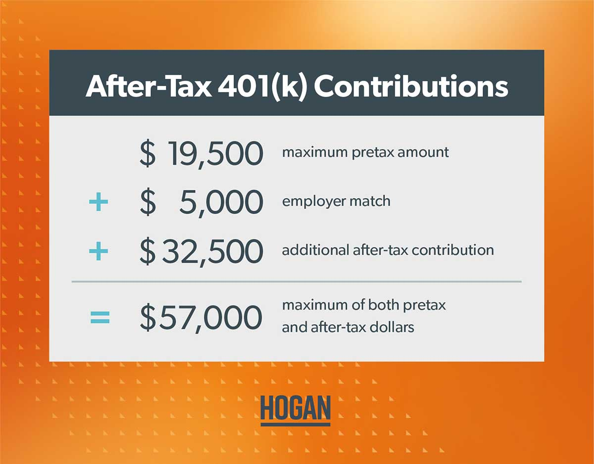 A chart explaining that the limit for total contributions (including pretax and after-tax) is $57,000.