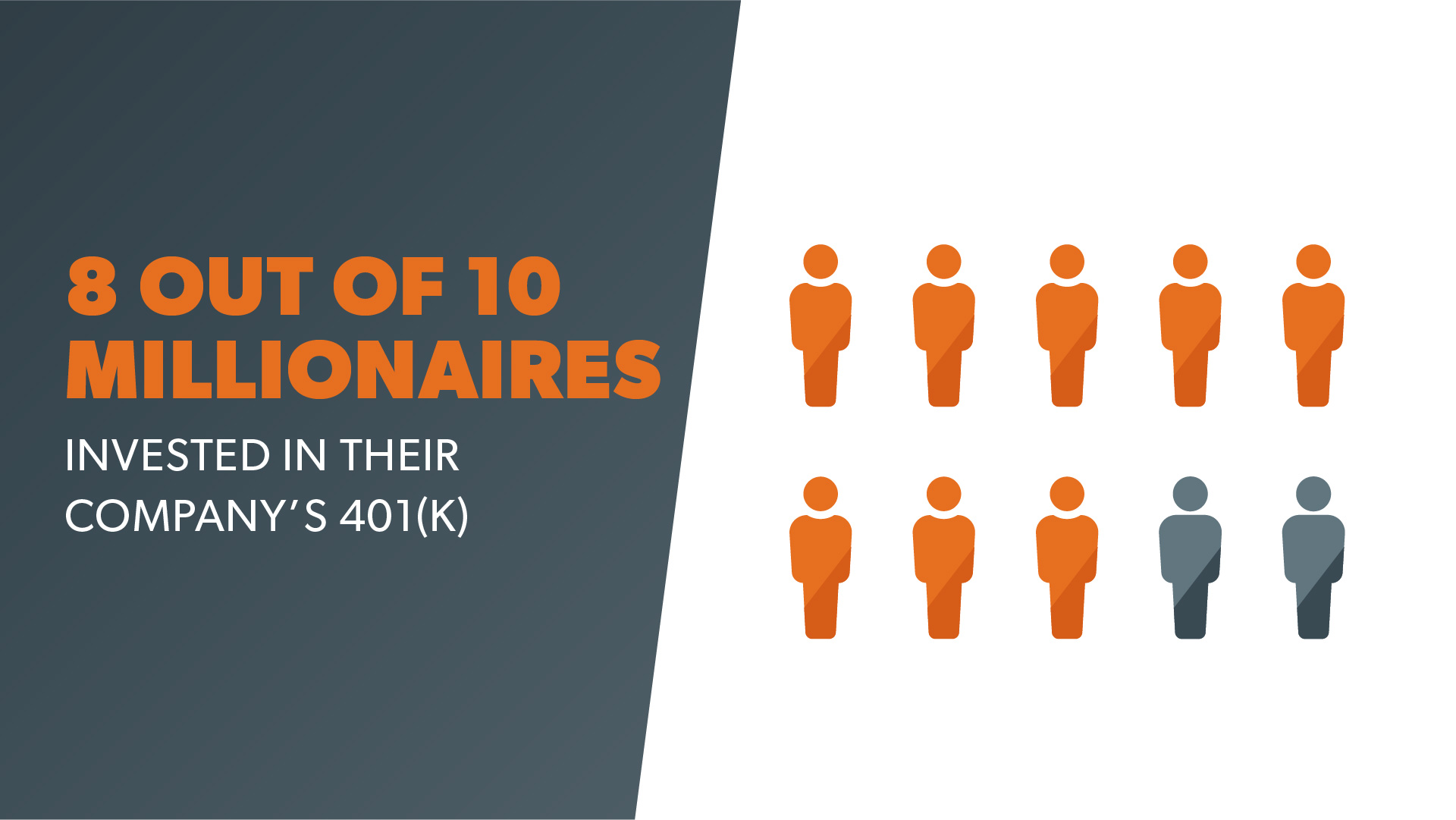8 out of 10 millionaires invested in their company's 401(k)