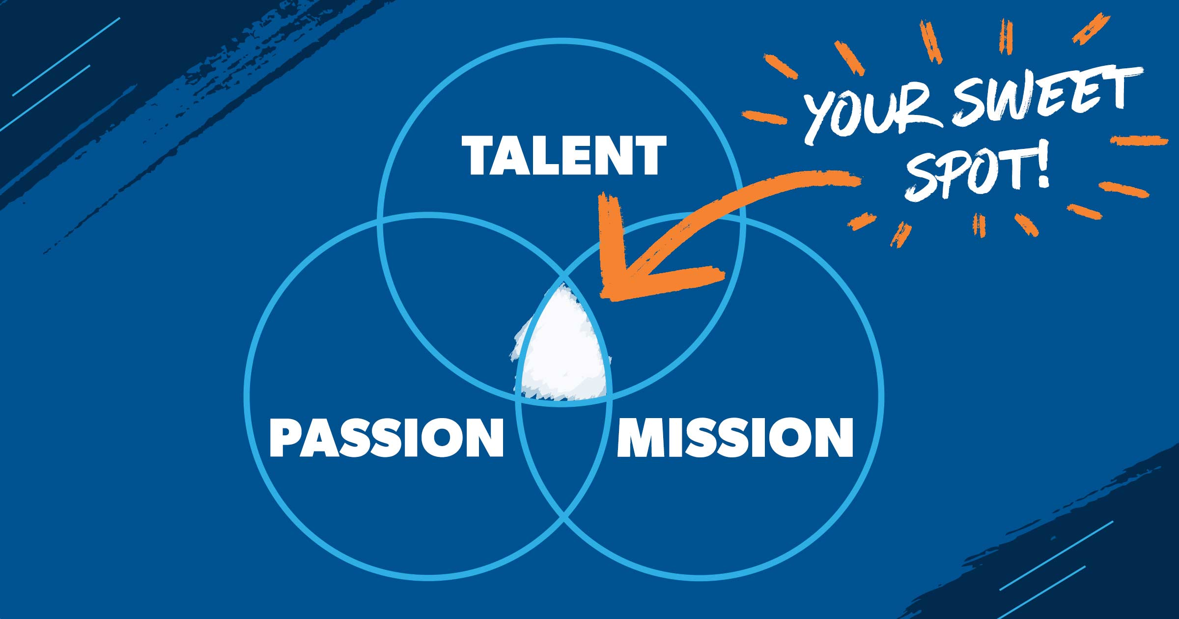 talent, passion and mission: your sweet spot