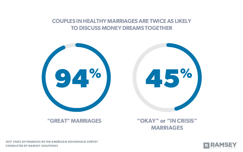 Couples in Healthy Marriages Are Twice as Likely to Discuss Money Dreams Together