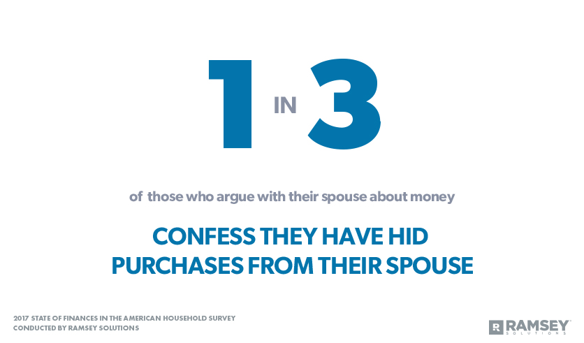 Confess They Have Hid Purchases from Their Spouse