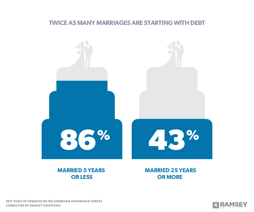 Twice as Many Marriages Are Starting with Debt