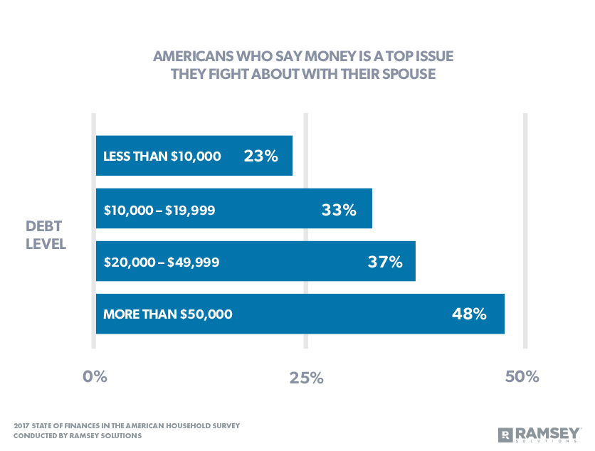Americans Who Say Money Is a Top Issue They Fight About with Their Spouse