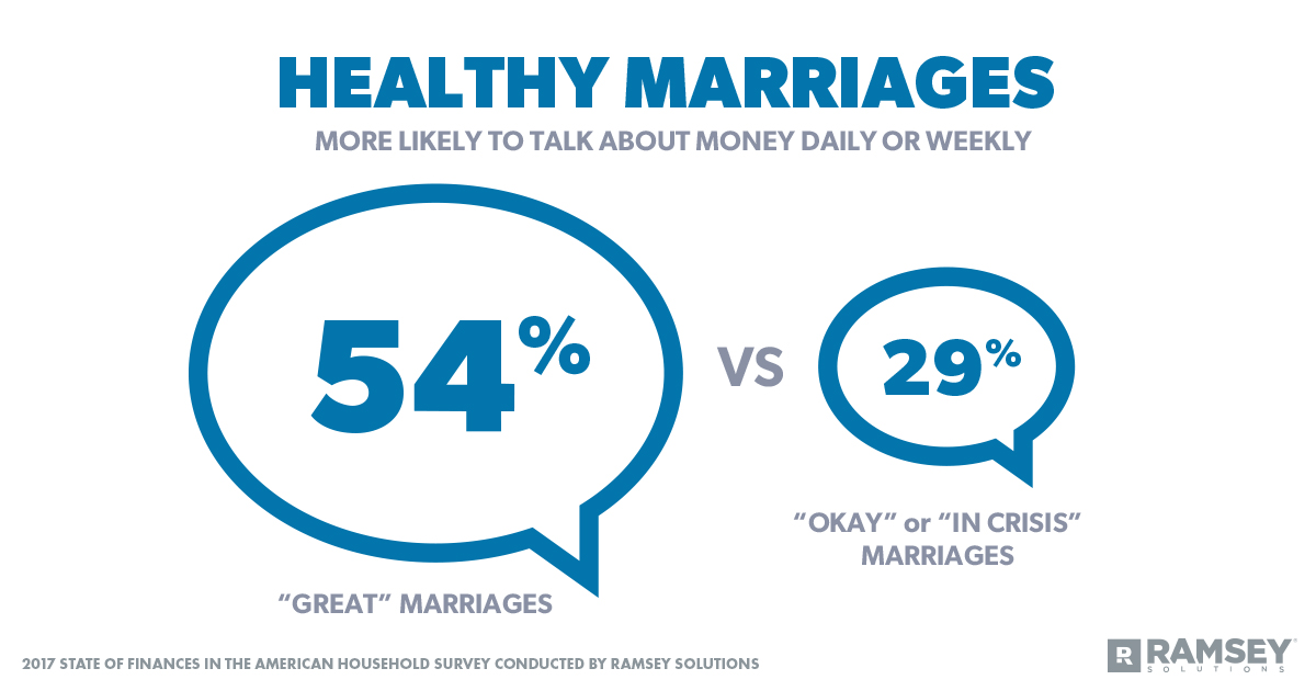 Money, Marriage, and Communication - from Ramsey Solutions