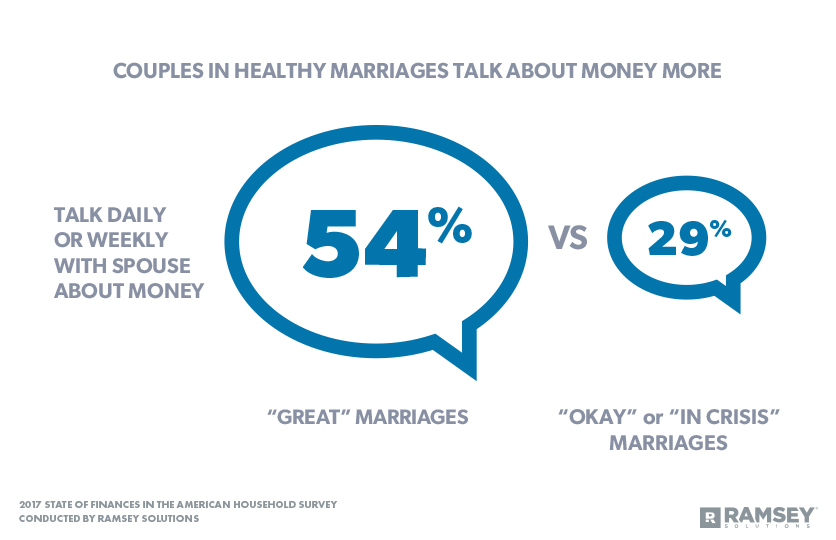 Couples in Healthy Marriages Talk About Money More