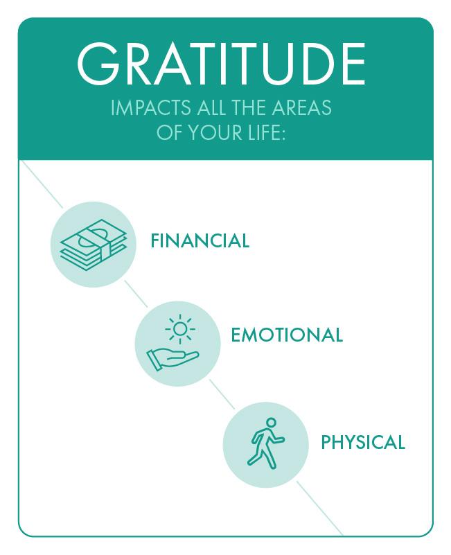 Journaling for gratitude