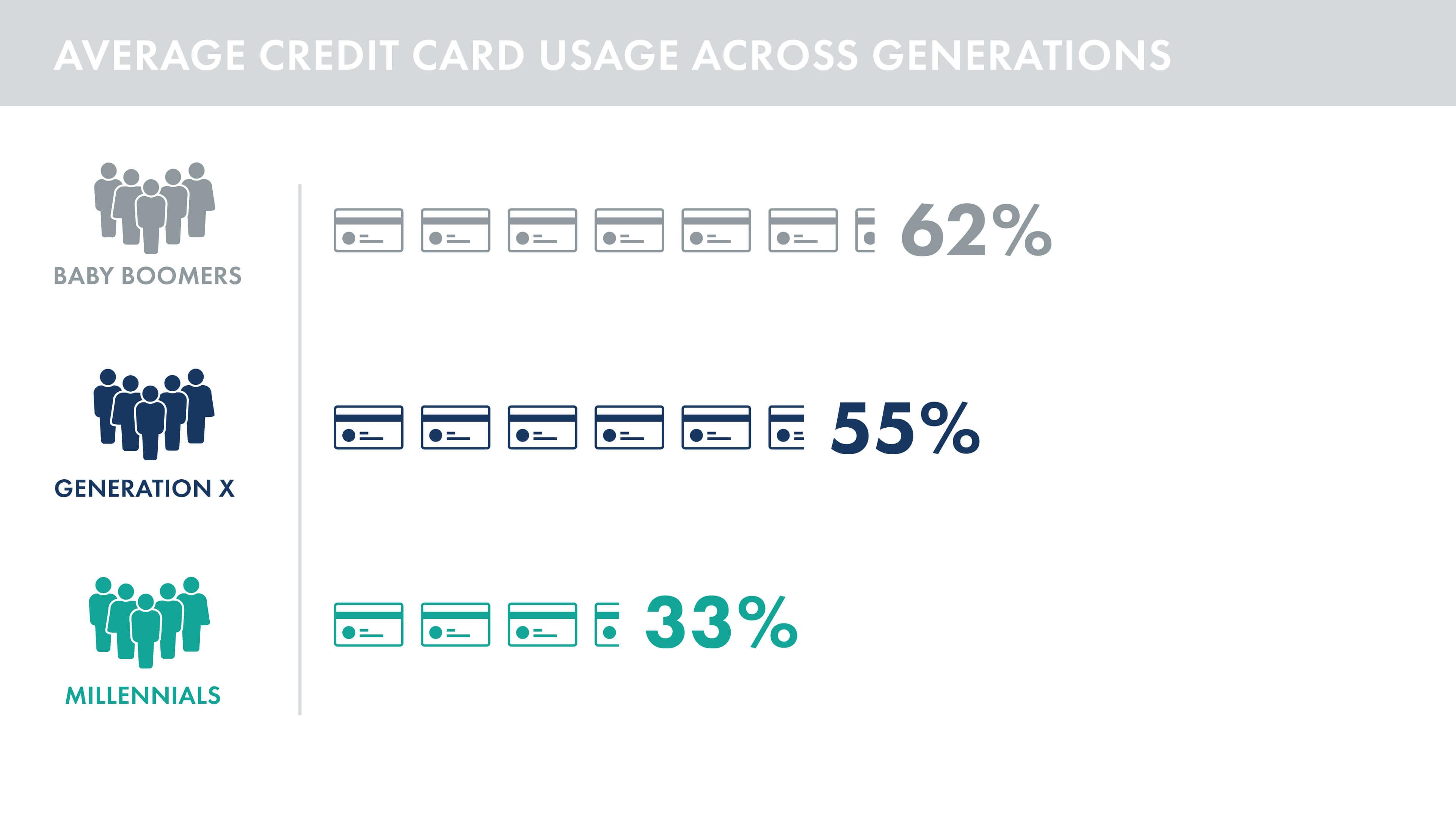 Average credit usage across generations chart