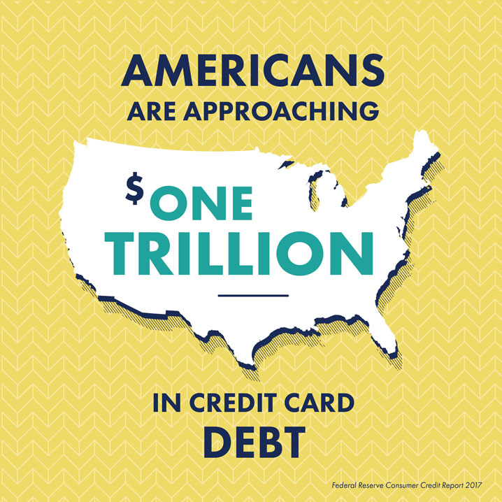 Americans are approaching one trillion dollars in credit card debt