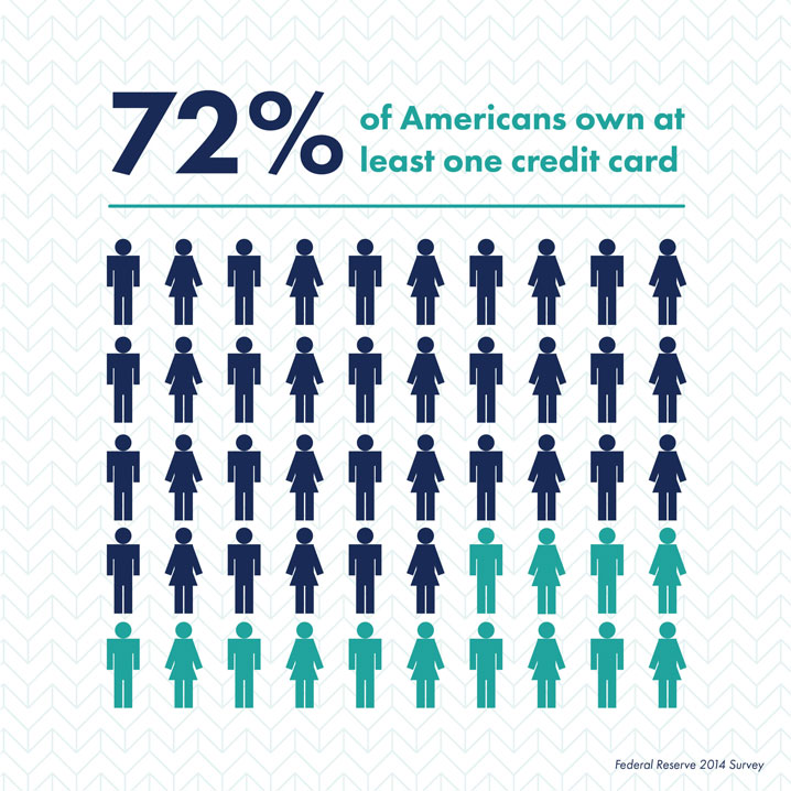 72% of americans own at least one credit card