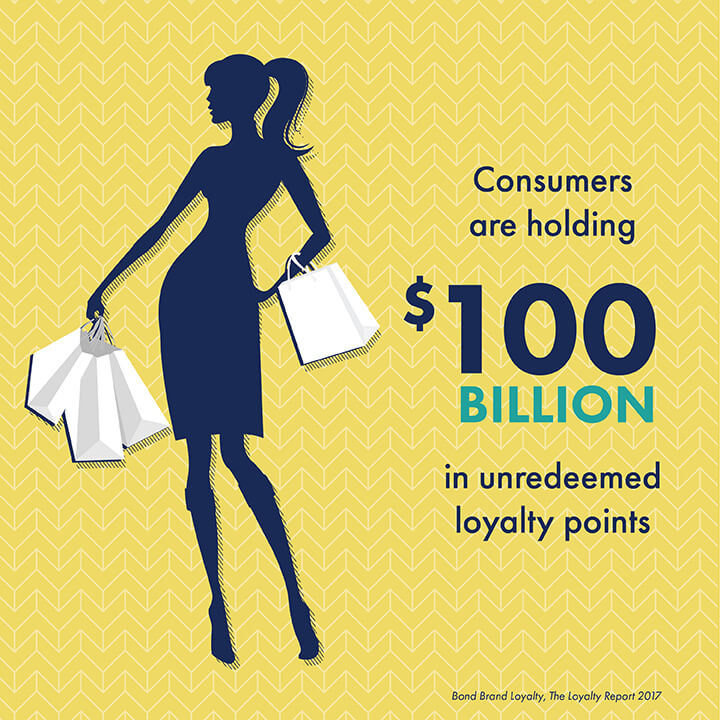 Consumers are holding 100 billion dollars in unredeemed loyalty points