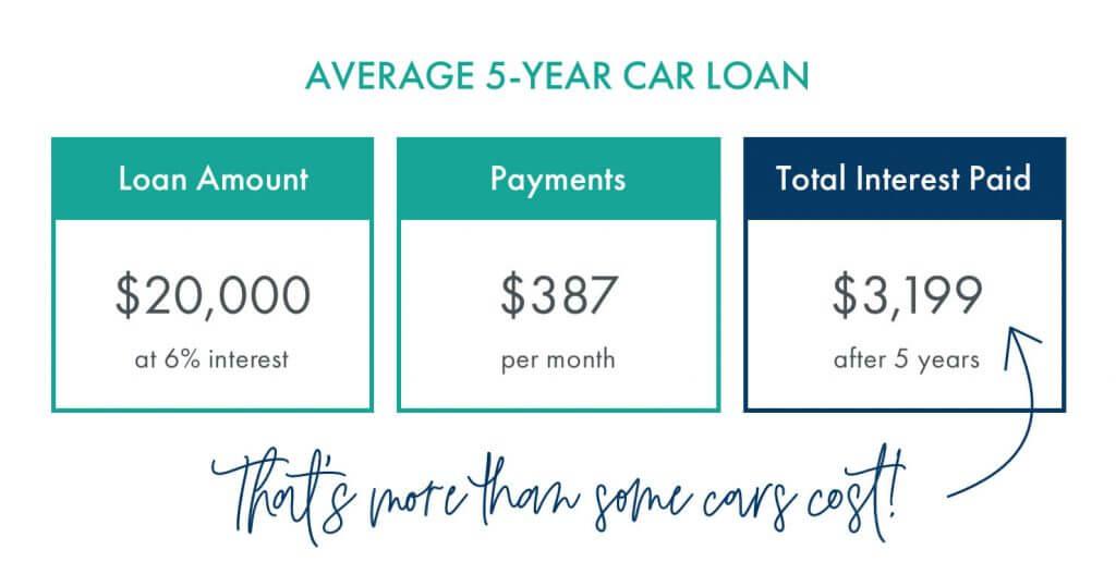 Average 5 year car loan chart