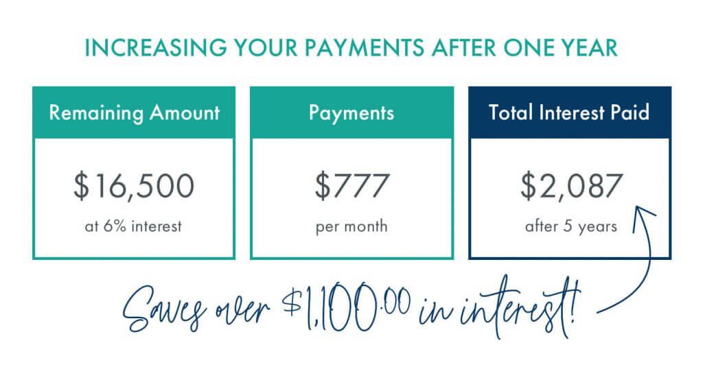 Increasing your payments after one year chart
