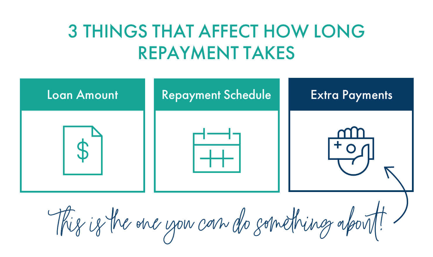 3 things that affect how long repayment takes