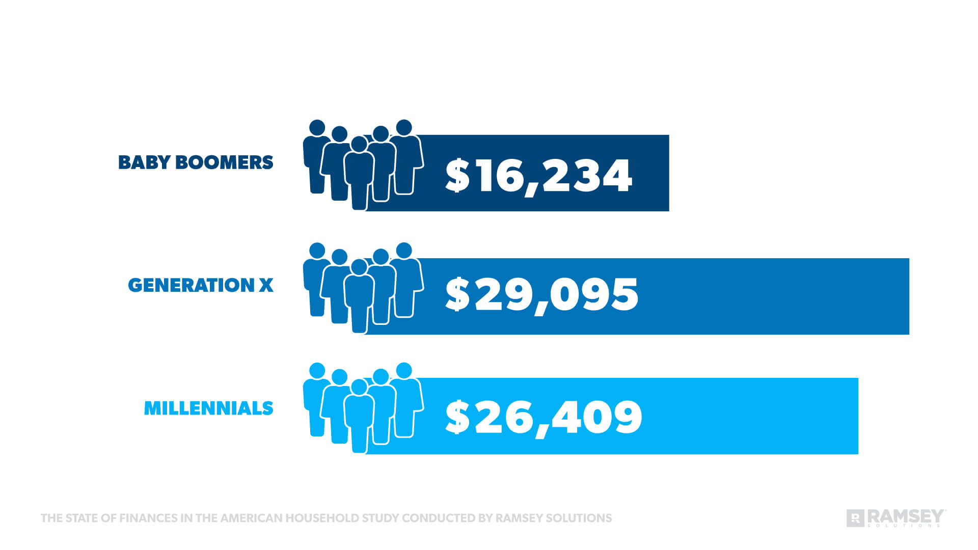 Average consumer debt across baby boomers, generation x, and millennials.