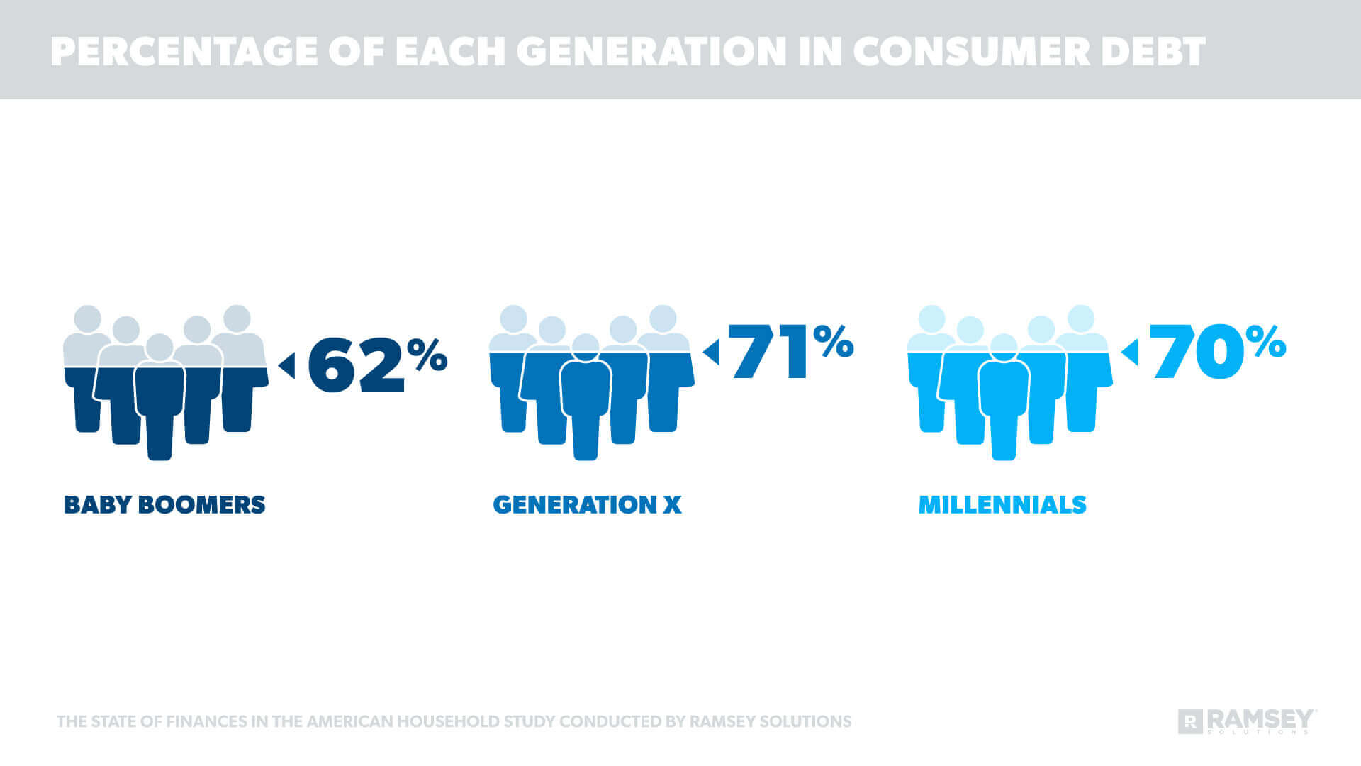 Percentage of Each Generation in Consumer Debt