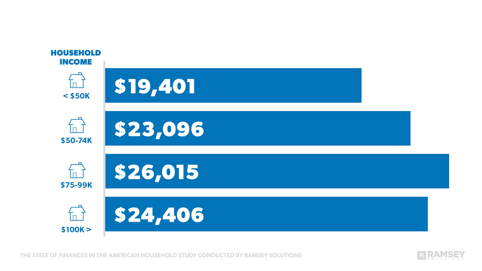 Average Consumer Debt by Household Income