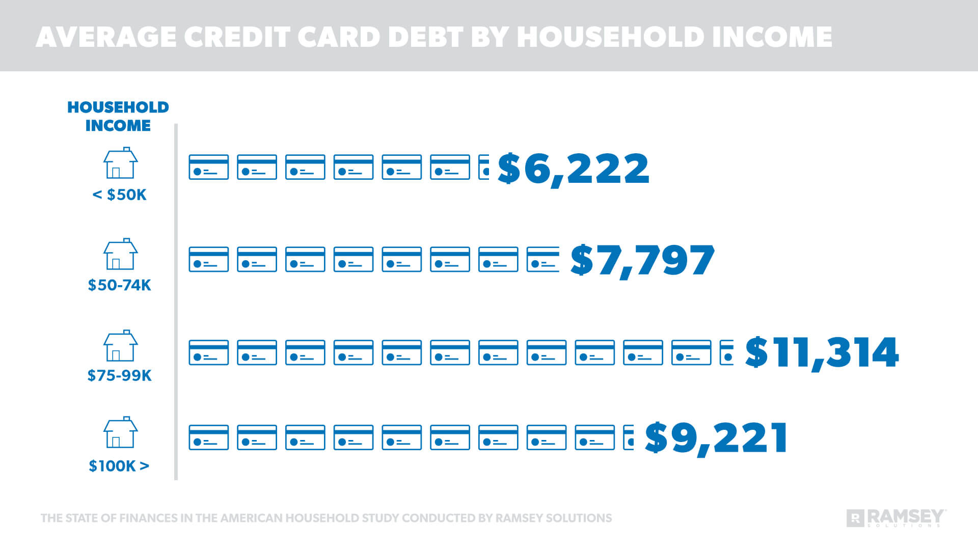 Average Credit Card Debt by Household Income