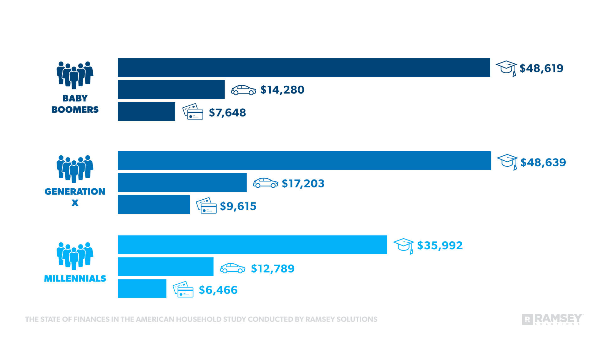 Average Debts Across Generations