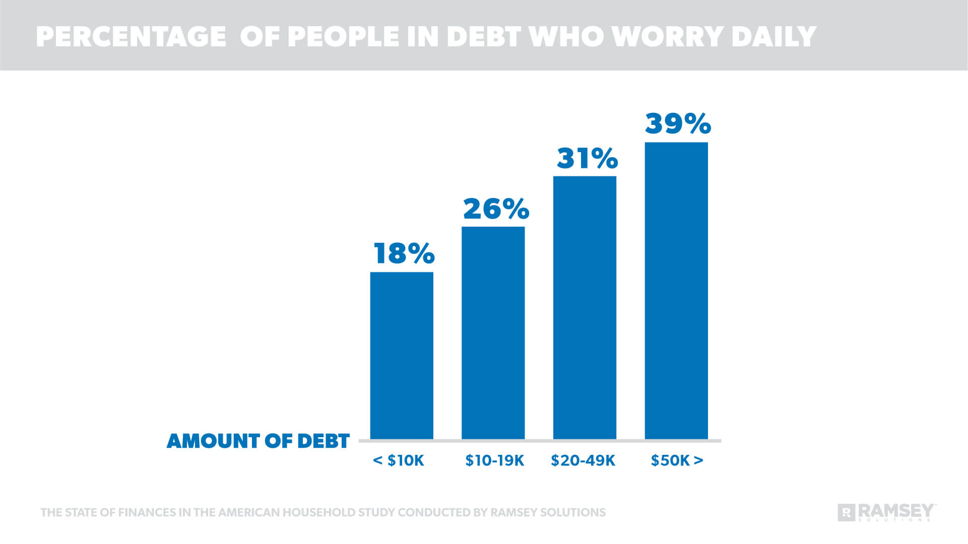 Percentage of People in Debt Who Worry Daily