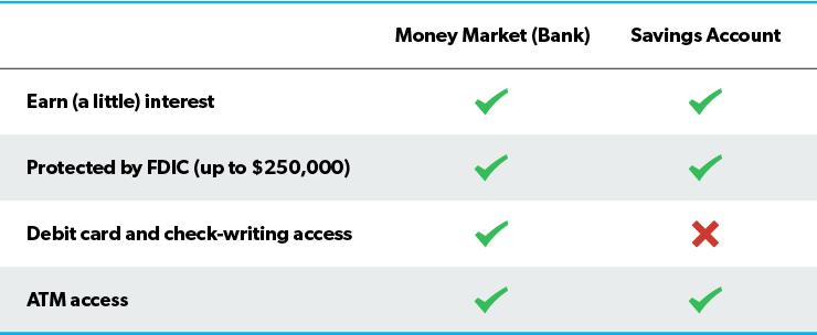 Money Market vs Savings Account