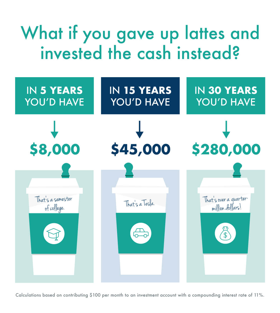 Image showing how much lattes really cost you.