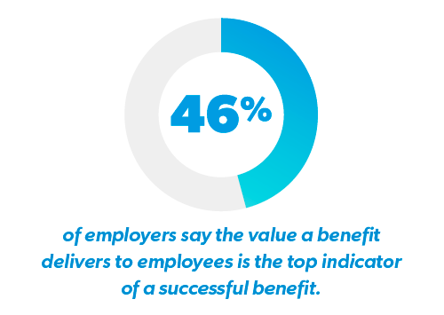 46% say value is top indicator of a successful benefit