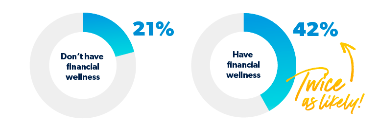 percentage of employers aware of employee's financial health
