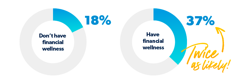 percentage of employers who feel responsibility to employee's financial health