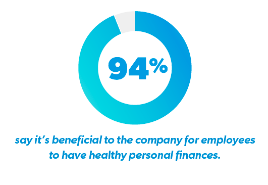 Percentage of Employers who think it is Beneficial to have Financial Wellness