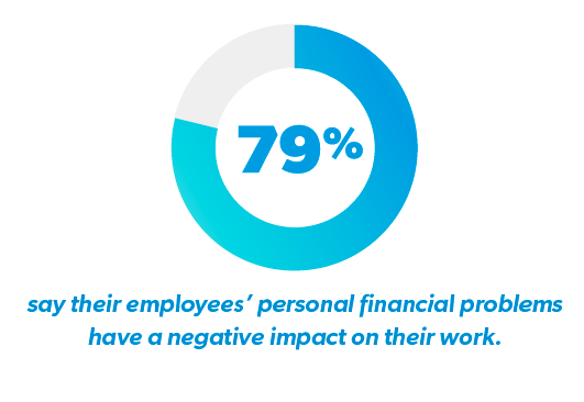 Percentage of Employers who say Employee's Personal Financial Problems have a Negative Impact on Work