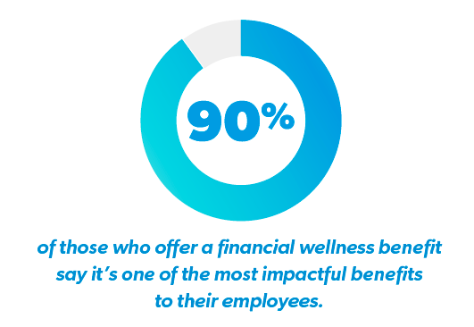 Percentage of Employers who say Financial Wellness is one of the most Impactful Benefits they offer