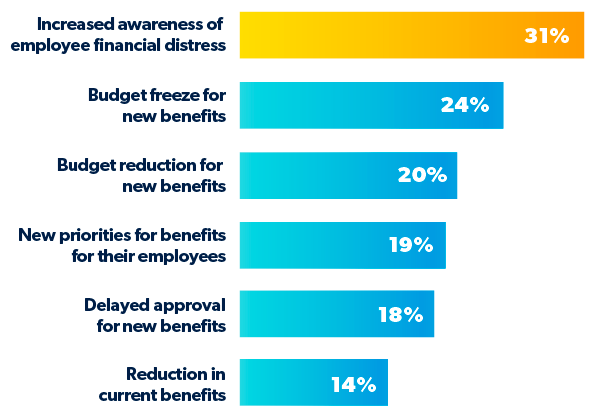 Pandemic Highlighted Employee Financial Distress and Raised the Priority for Financial Wellness