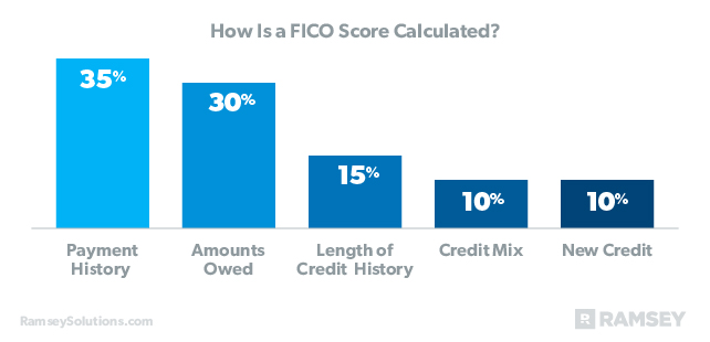 FICO Score Calculation break down: Payment History 35%; Amounts Owed 15%; Credit Mix 10%; New Credit 10%.