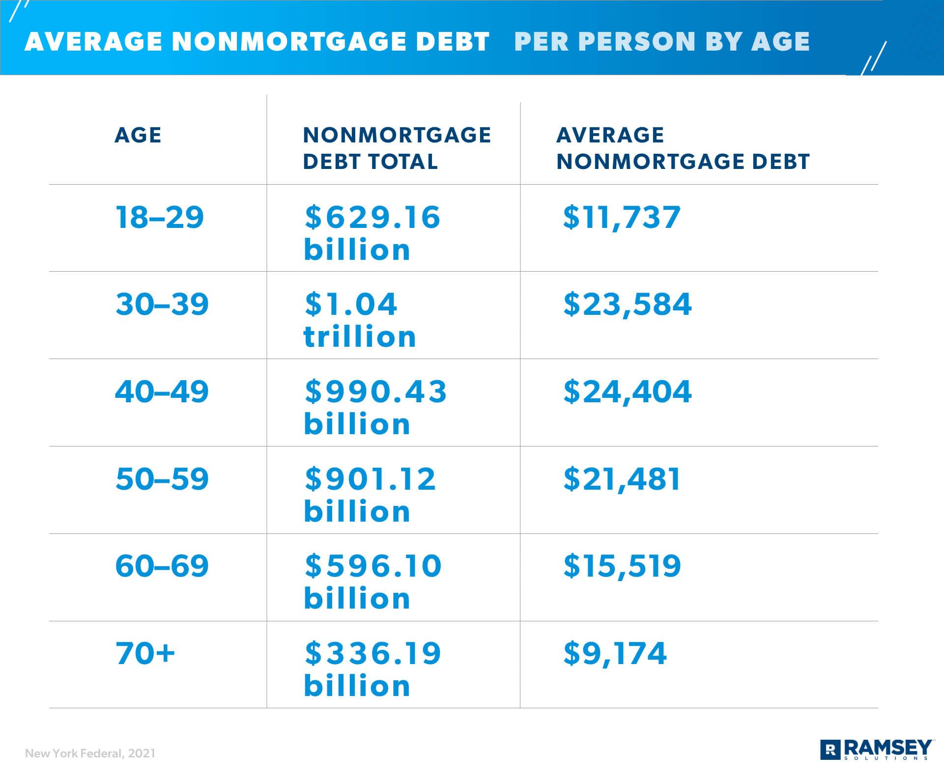 Average Non-mortgage Debt Per Person By Age