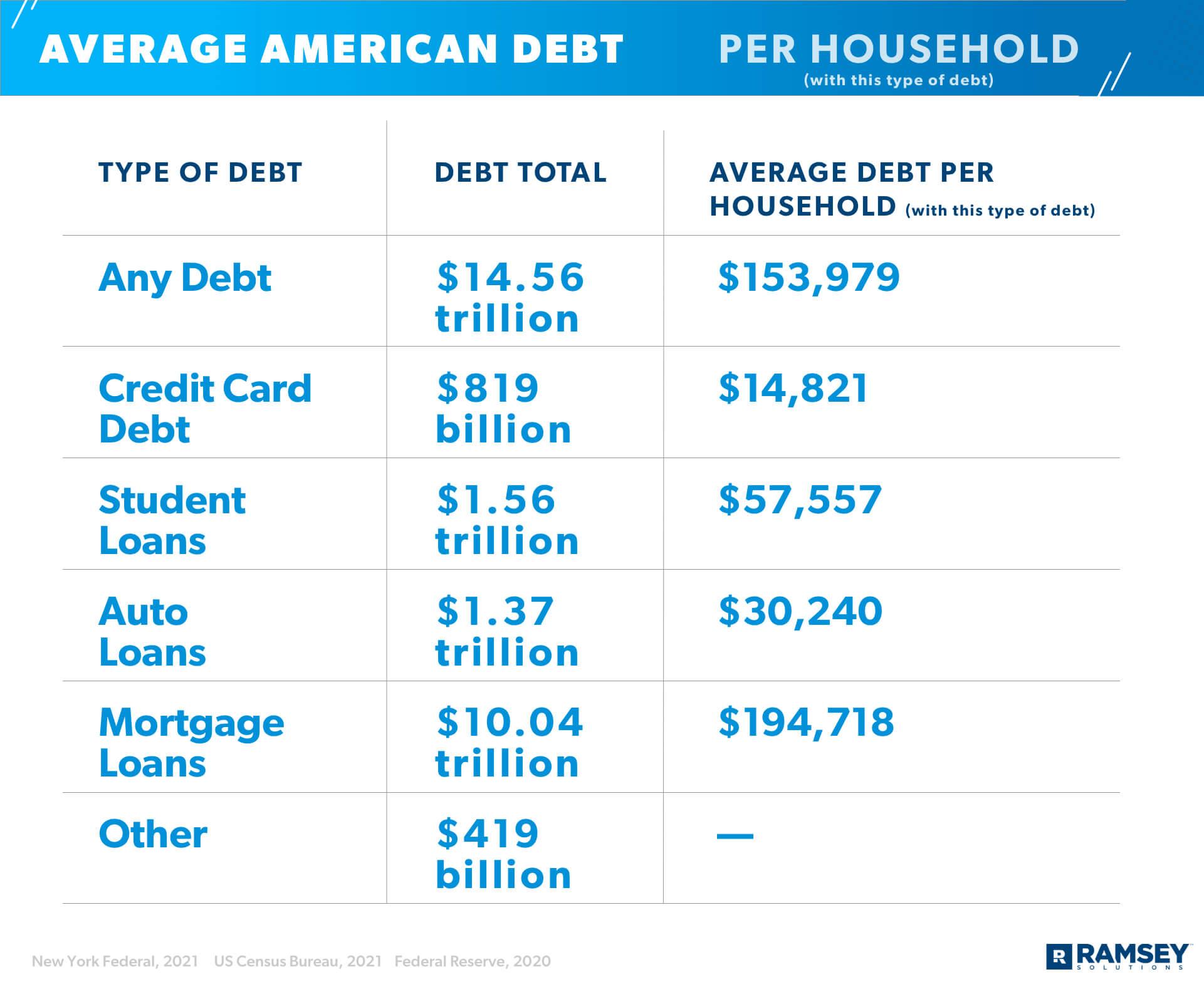 Average American Debt Per Household