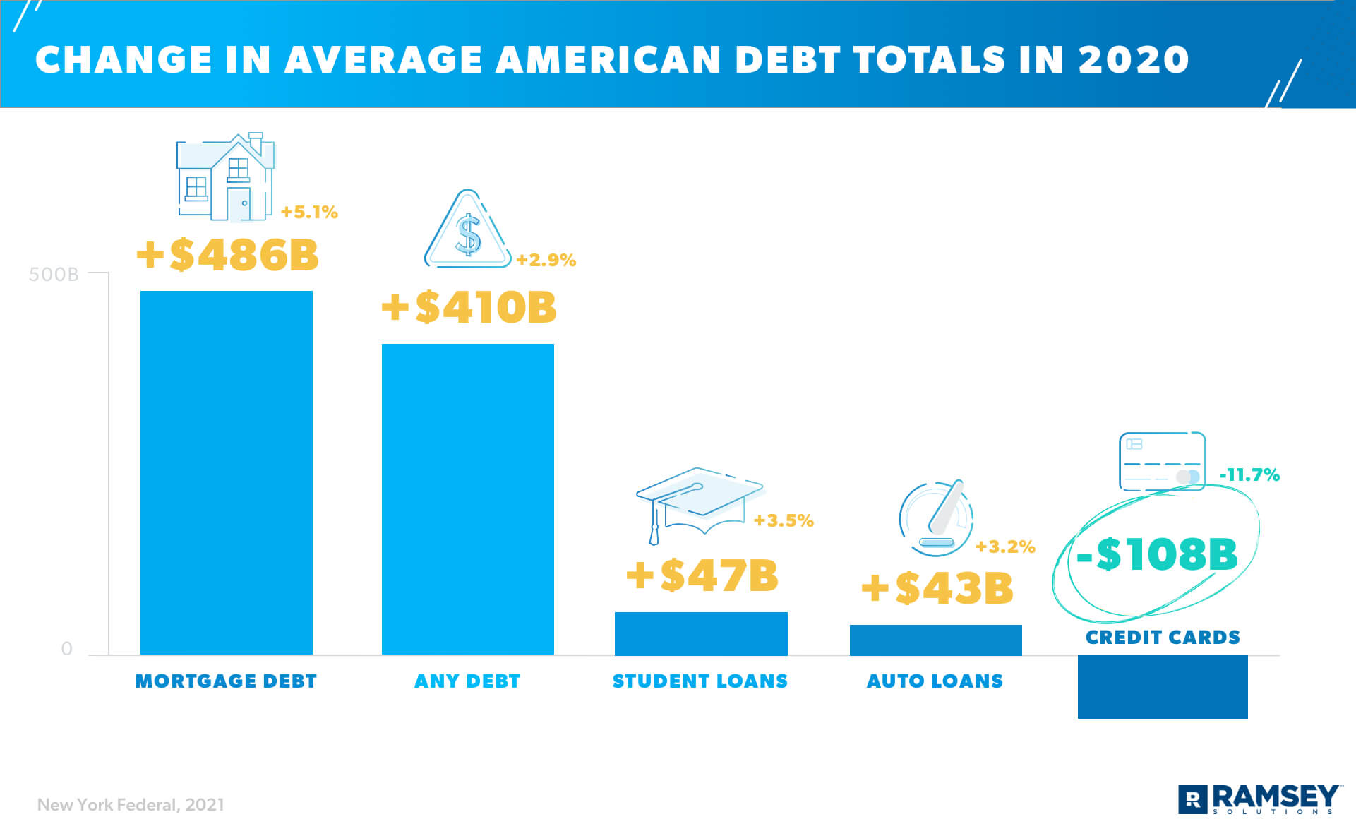 2020's Effect on Average American Debt Totals