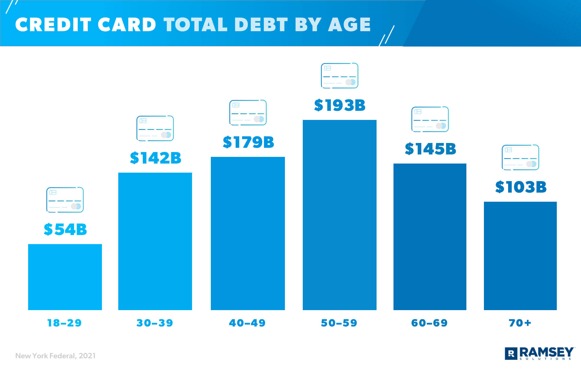 Credit Card Total Debt By Age