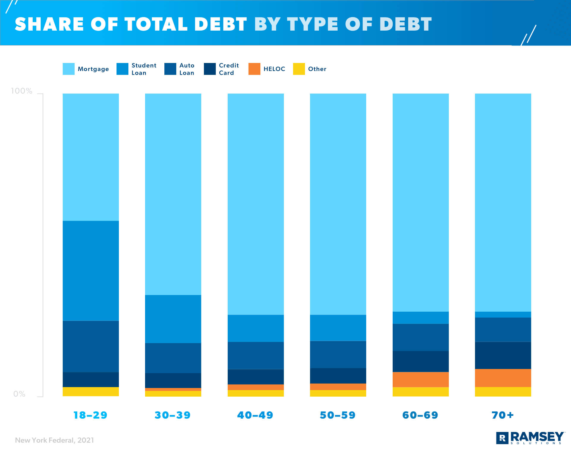 Share of Total Debt By Type of Debt