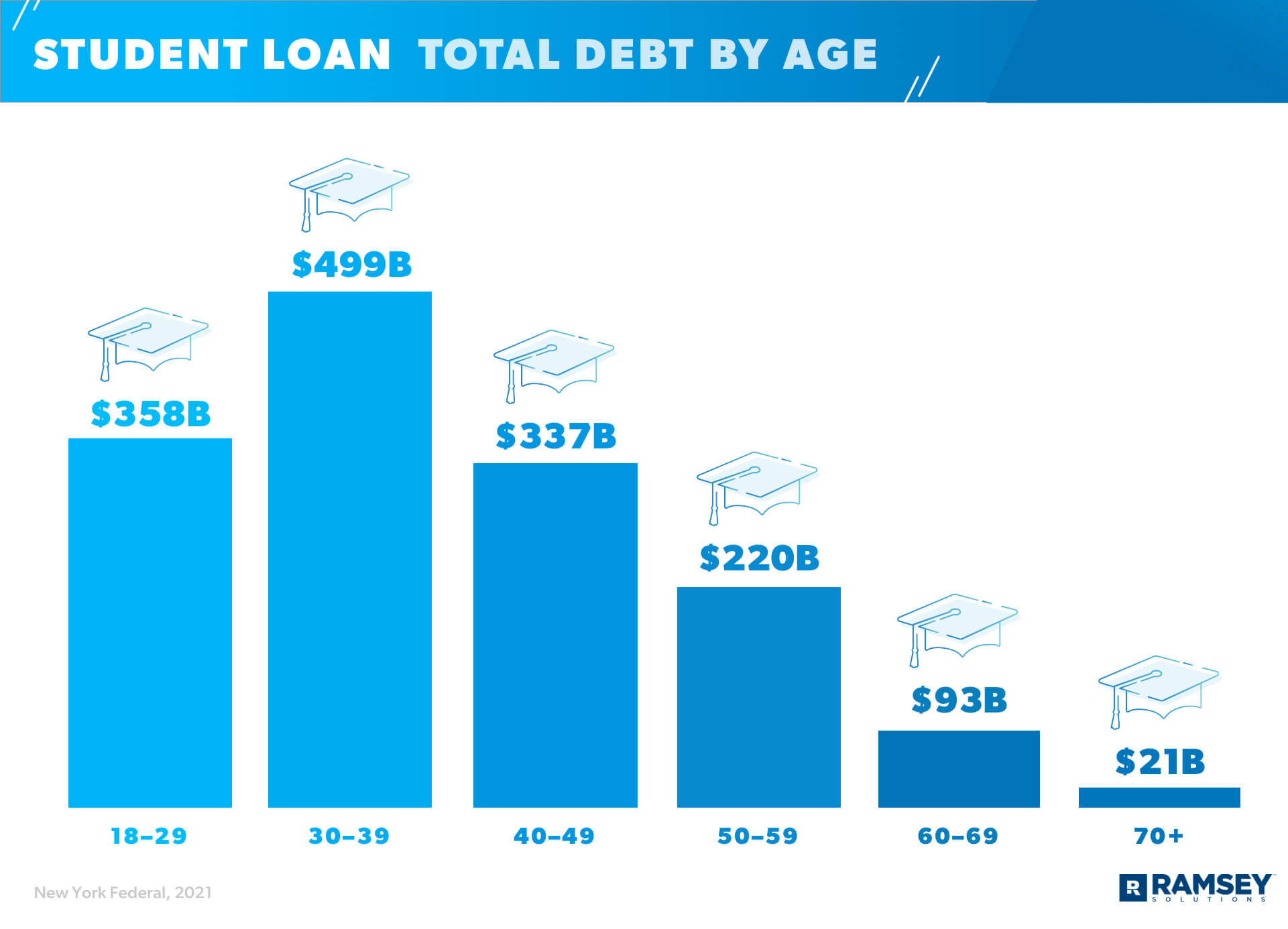 Student Loan Total Debt By Age