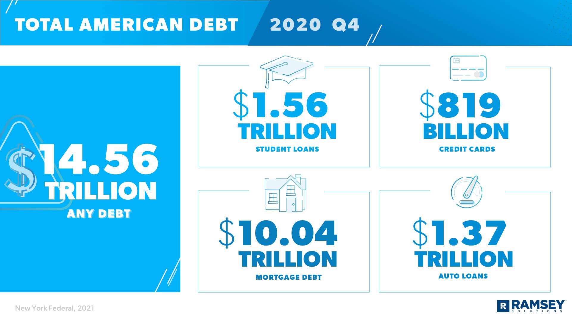 Total American Debt 2020 Q4