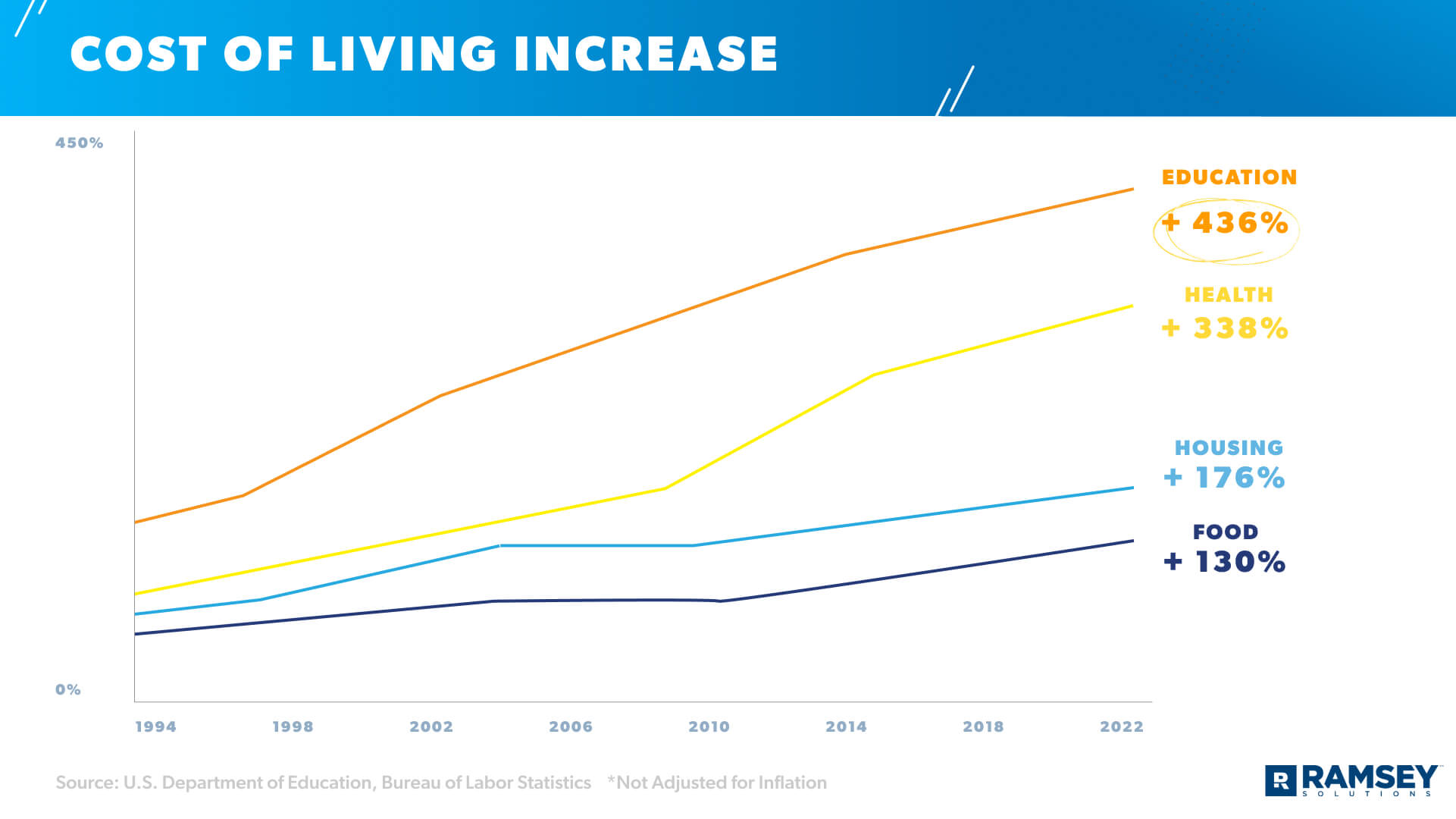 cost of living increase